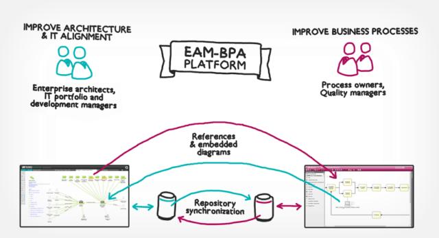 SAMU - Signavio EAM/BPM platform