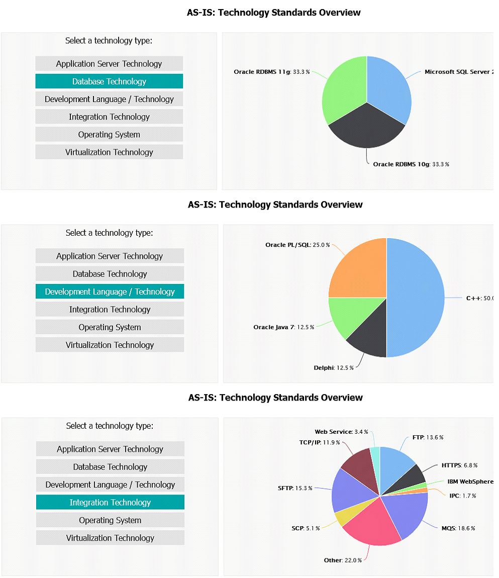 AS-IS technology usage dashboard