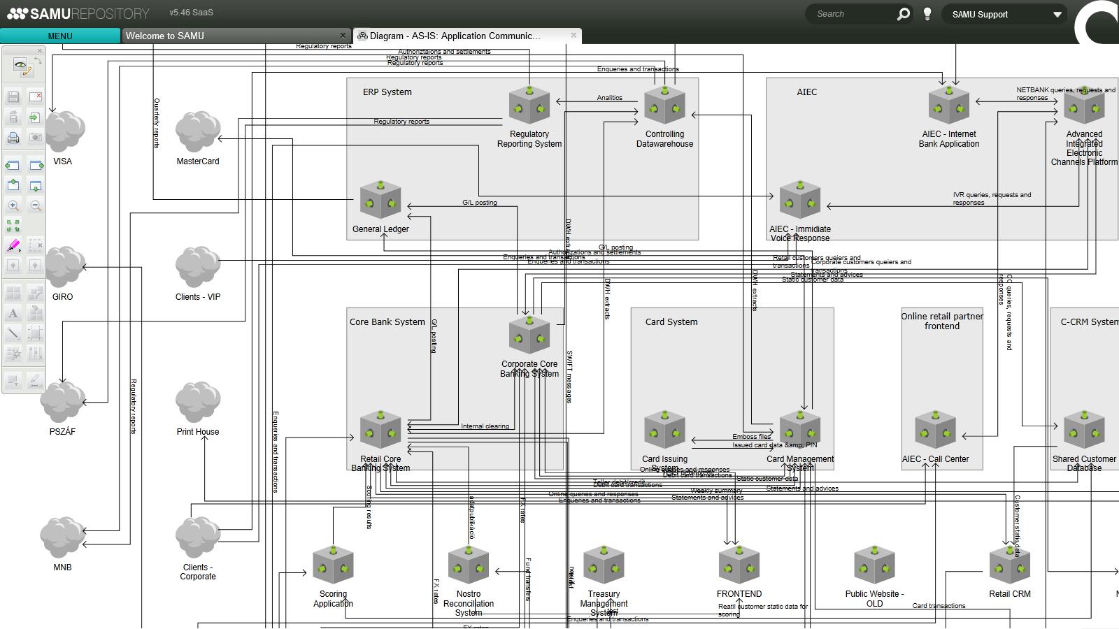 AS-IS alkalmazástérkép adatáramlásokkal